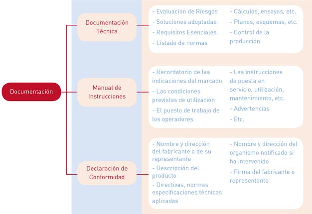 Documentación Marcado CE