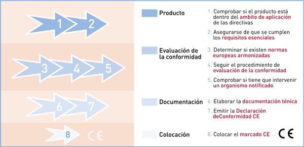Proceso de Marcado CE